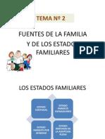 TEMA Nº 2 Fuentes de la Familia y los Estados Familiares