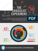 The Craigslist Experiment Canada by jobpostings Magazine