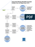 HCR Employer Penalty Flowchart