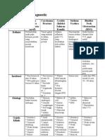Differential Diagnostic BPH