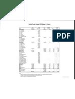 Lehigh County (Pa.) Budget Summaries 2003-2012
