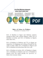 Role of Islam in Politics • PewResearch • December 2010