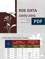 Professional Advancement in the REPS Sector (UPLB RDE Data, 2005-2012)