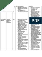 NURS 220 Study Guide