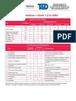 SPS Joints & Terminations, 6.6!11!33kV Test Data (Cenelec HD629, VDE0278, IEC60502)