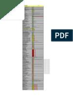 SAP - Configuração FI