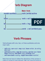 Verb Diagram