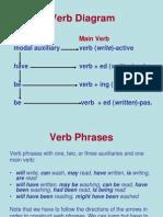 Verb Diagram
