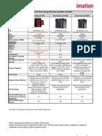 DataGuard_T5R_vs_iOmega_1