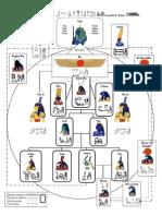 Genealogía de las divinidades egipcias