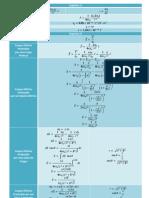 Formulário Física II