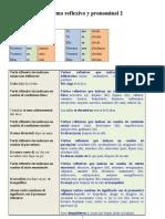 Forma Reflexiva y Pronominal 2