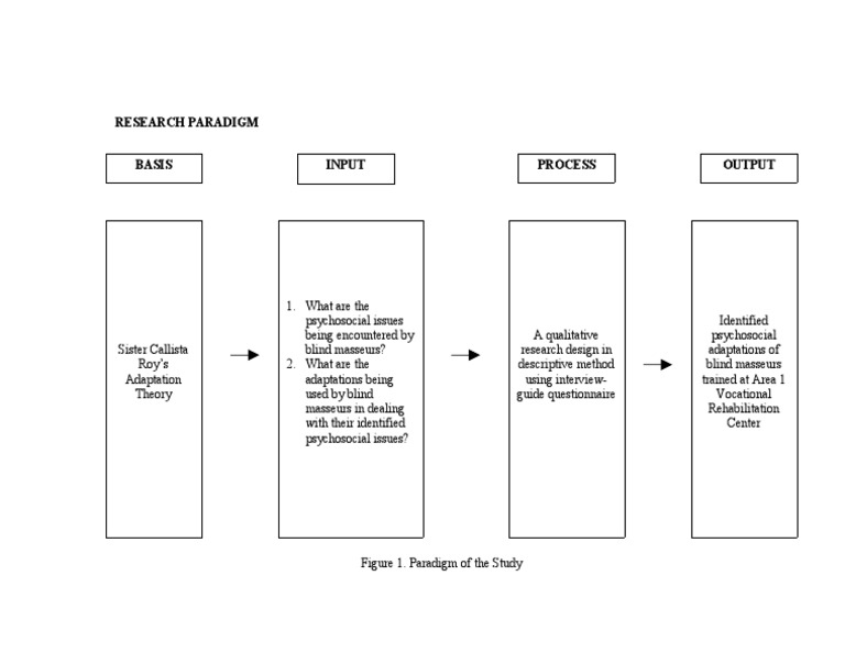 research paradigm 3 figure 31 factors influencing the choice of a paradigm the methodology summarizes the research process, that is, how the research will proceed.