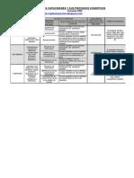 Cartel de Las Capacidades y Sus Procesos Cognitivos