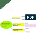 Mapa Mental - CLASSIFICAÇÕES DA DESPESA PÚBLICA
