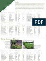Rain Garden Plants Lists - University of Minnesota