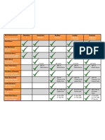 LPGN Rank Advancement Table