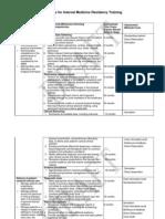 Developmental Milestones for Internal Medicine Residency Training