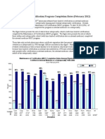 Maintenance of Certification Program Completion Rates (February 2012) - American Board of Internal Medicine