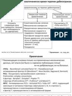 Дабигатран (Прадакса) – алгоритм действий при кровотечении