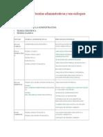 Las principales teorías administrativas y sus enfoques