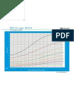 bmi for age z-score