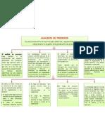 Mapa Conceptual Analisis y Procesos