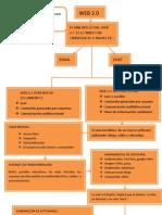 Mapa Conceptual WEB 2.0 Carmen