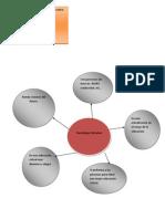 Mapa conceptual de tecnología educativa