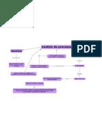 Analisis de Prosesos