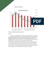 Grafik Pengangguran Di Indonesia