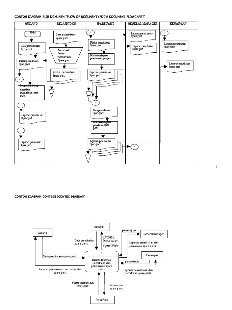 Contoh Diagram Alir Dokumen Flow Of Document Fod Document