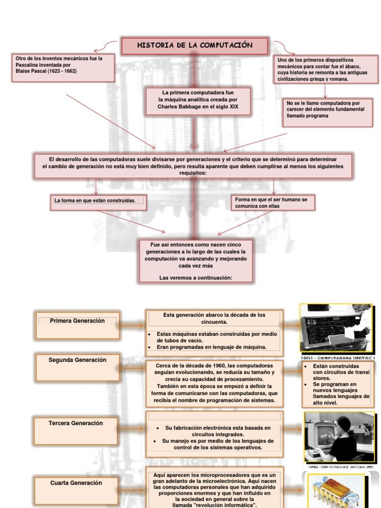 Historia de La Computacion... Mapa Conceptual