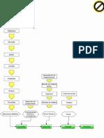 diagrama de proceso de fabricación y ensamble