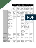 Table of Comparison.finals