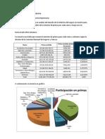 A continuación se muestra un análisis de la institución Sociedad Hipotecaria Federal