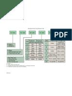 API 610 Seal Coding