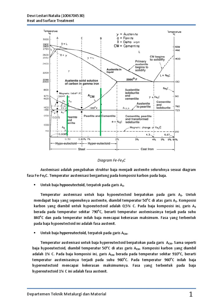 Austenisasi adalah pengubahan struktur baja menjadi austenite austenisasi adalah pengubahan struktur baja menjadi austenite seluruhnya sesuai diagram fasa fe ccuart Gallery
