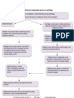 PATHWAY FOR SUSPECTED CANCER OR RED FLAGS IN A PRIMARY CARE BASED MUSCULOSKELETAL SERVICE BY TENDAYI MUTSOPOTSI