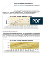 Nashville Real Estate Market Report - October 2012