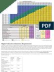 Admission Index