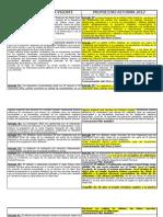 CARTA ORGANICA UCR Cuadro Comparativo Reforma 2012