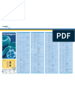Cluster of Differentiation Antigen Poster