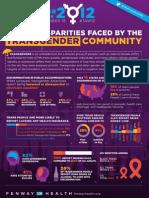Transgender Awareness Week Infographic