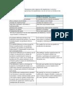 Diferencias y Semejanzas Entre Empresas de Manufactura y Servicios