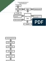 Diagramas de Funcionamiento General Museo