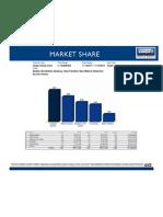 Market Share Nov 11-Nov 12