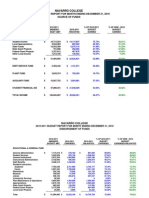 Navarro College Financial Report for December 2010