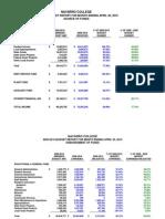 Navarro College Financial Report for April 2010