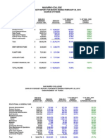Navarro College Financial Report for February 2010
